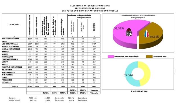Elections cantonales 2011: les résultats