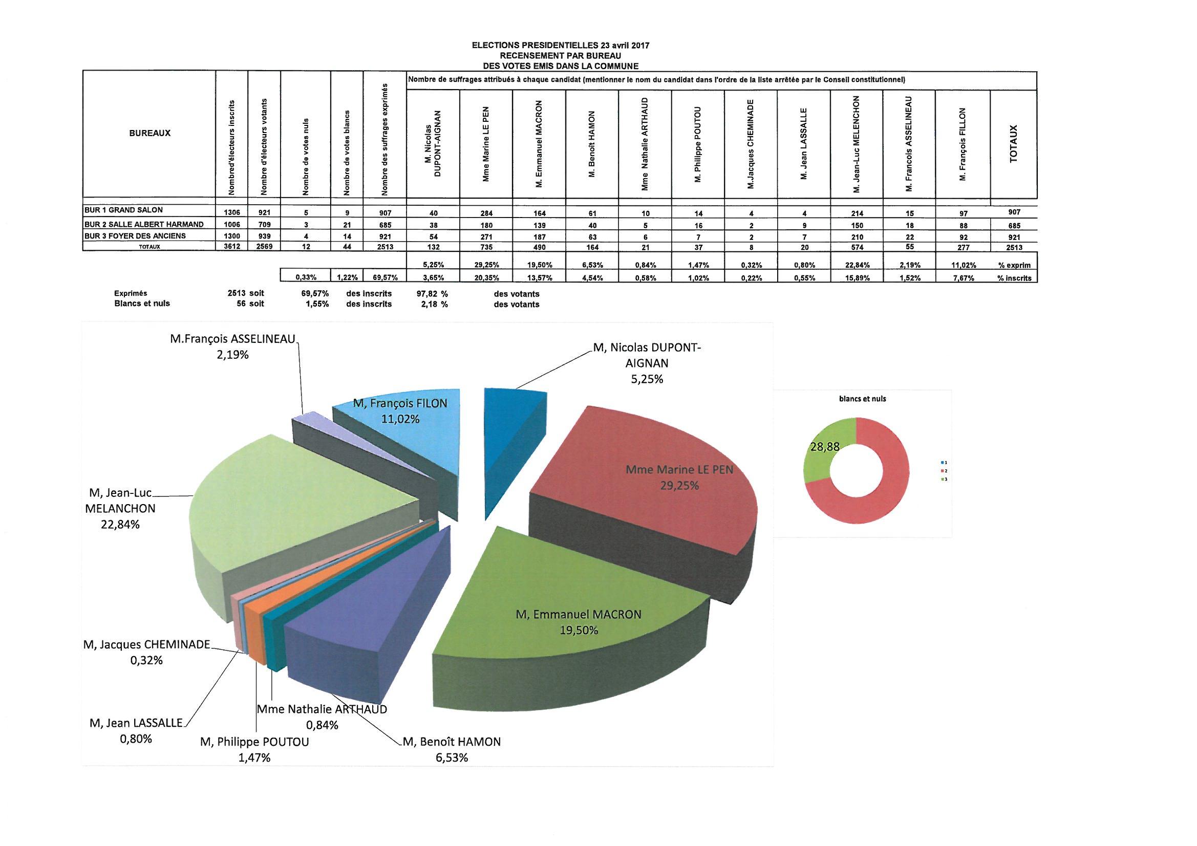 ELECTION PRESIDENTIELLE du 23 avril - recensement par bureau des votes émis dans la  commune d'ARS SUR MOSELLE