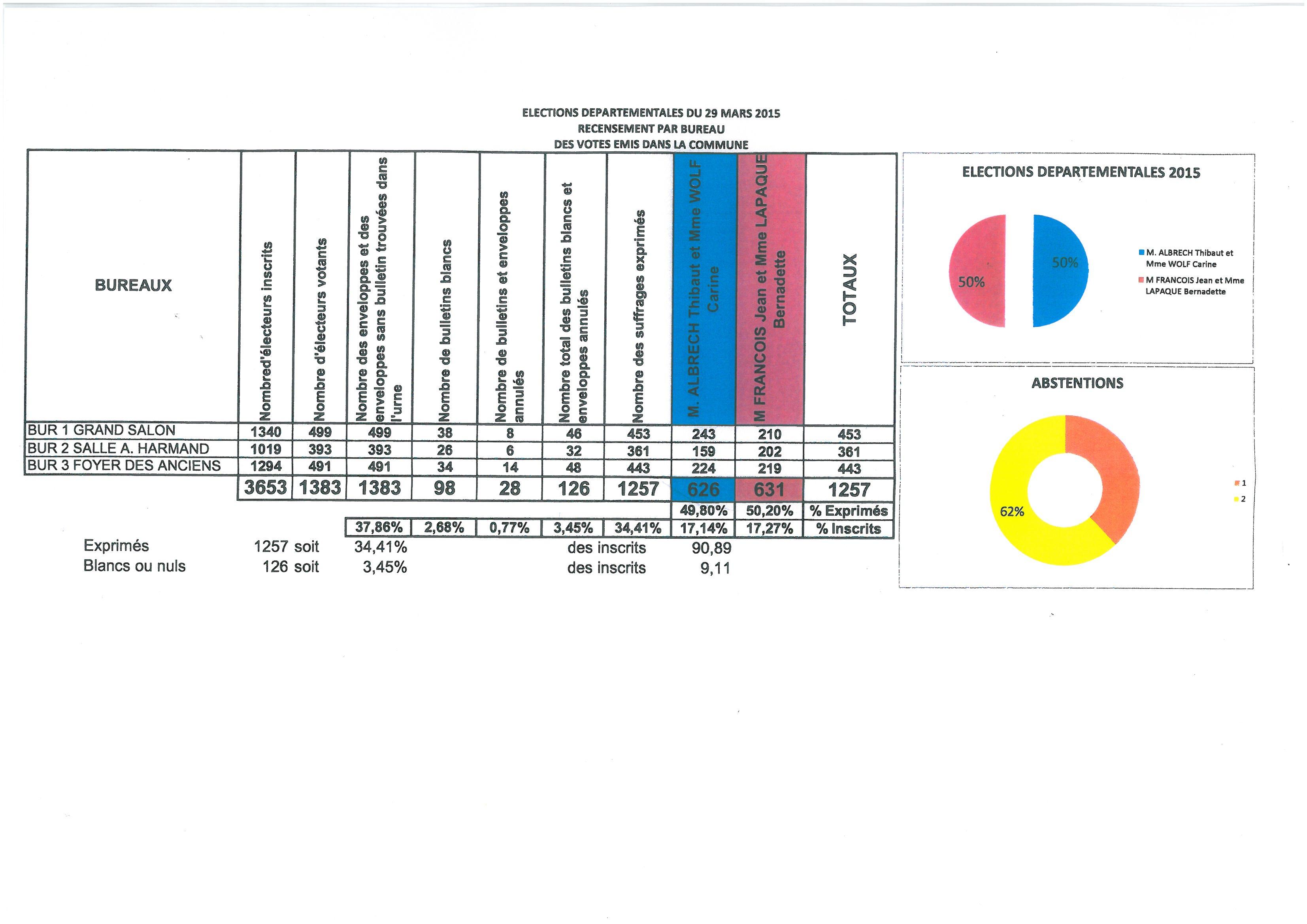 RESULTATS DES ELECTIONS DEPARTEMENTALES du 29 mars 2015